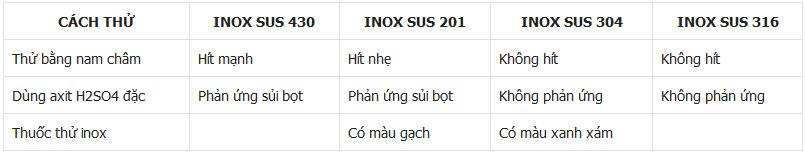 cách thử inox